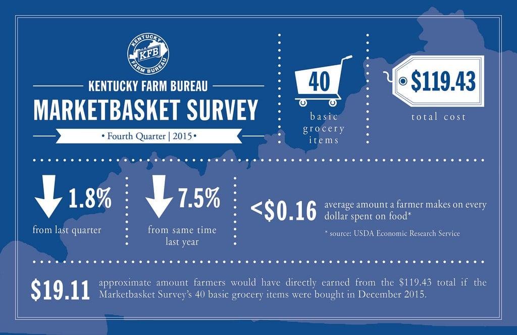 Image via Kentucky Farm Bureau